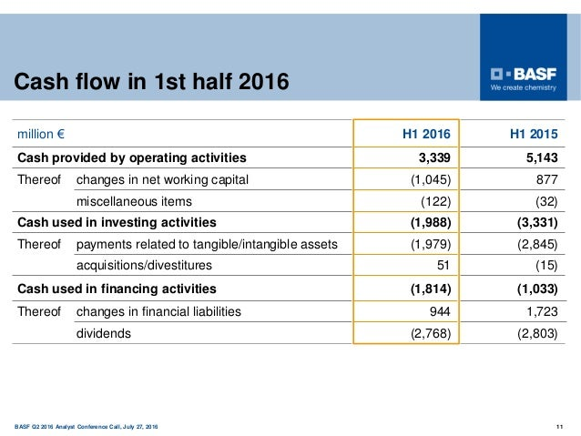150 years BASF Q2 2016 Analyst Conference Call, July 27, 2016 11 Cash flow in 1st half 2016 million € H1 2016 H1 2015 Cash...