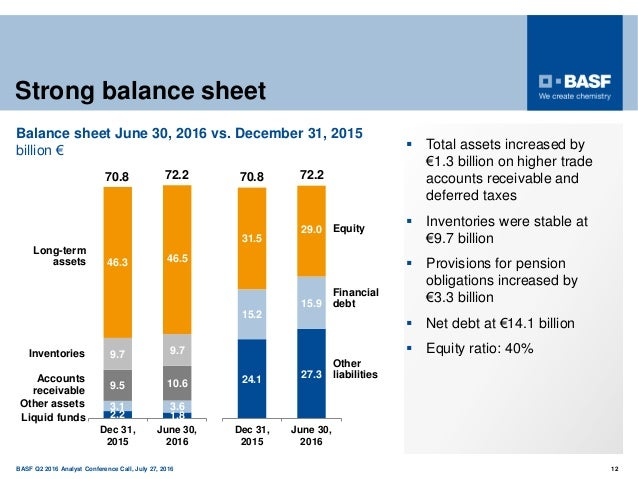 150 years BASF Q2 2016 Analyst Conference Call, July 27, 2016 12 Strong balance sheet  Total assets increased by €1.3 bil...