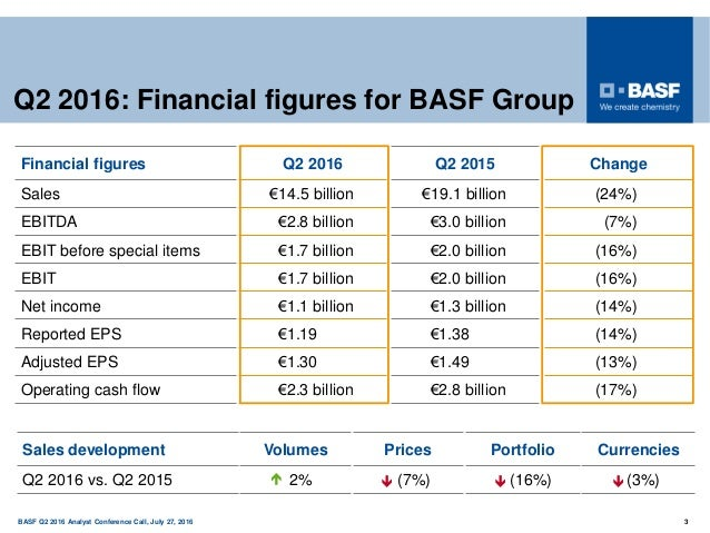 150 years BASF Q2 2016 Analyst Conference Call, July 27, 2016 3   Financial figures Q2 2016 Q2 2015 Change Sales €14.5 b...