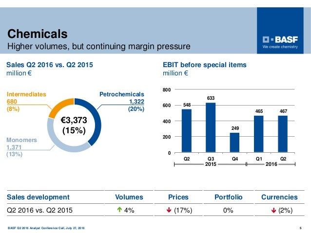 150 years BASF Q2 2016 Analyst Conference Call, July 27, 2016 5 Chemicals Higher volumes, but continuing margin pressure I...