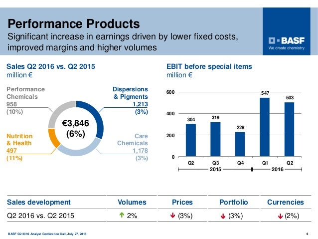 150 years BASF Q2 2016 Analyst Conference Call, July 27, 2016 6 Performance Chemicals 958 (10%) Care Chemicals 1,178 (3%) ...