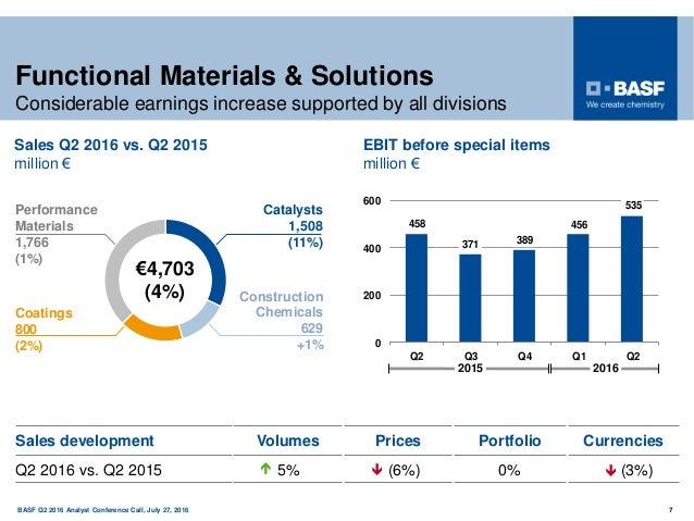 150 years BASF Q2 2016 Analyst Conference Call, July 27, 2016 7 Functional Materials & Solutions Considerable earnings inc...