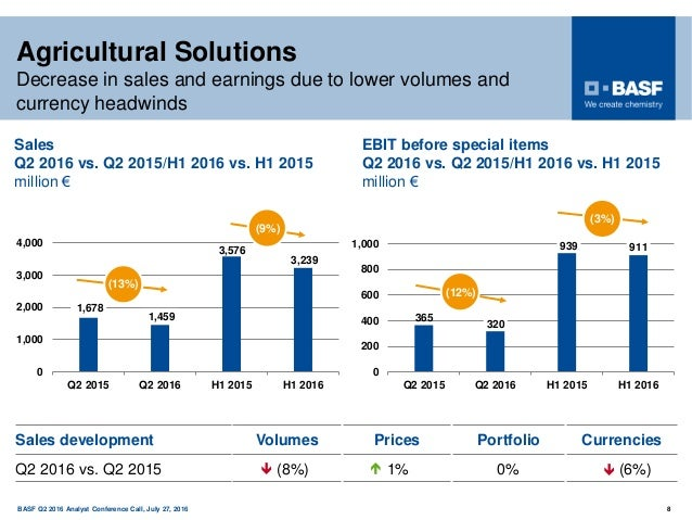 150 years BASF Q2 2016 Analyst Conference Call, July 27, 2016 8 Agricultural Solutions Decrease in sales and earnings due ...