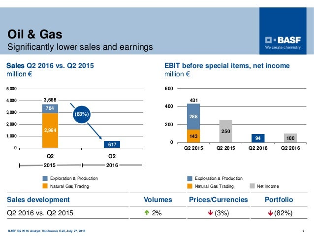 150 years BASF Q2 2016 Analyst Conference Call, July 27, 2016 9 Oil & Gas Significantly lower sales and earnings Natural G...