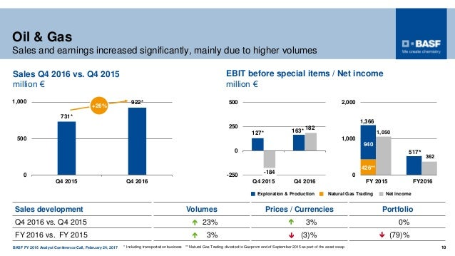 BASF FY 2016 Analyst Conference Call, February 24, 2017 10 Oil & Gas Sales and earnings increased significantly, mainly du...