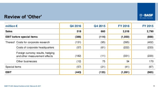 BASF FY 2016 Analyst Conference Call, February 24, 2017 11 Review of 'Other' million € Q4 2016 Q4 2015 FY 2016 FY 2015 Sal...