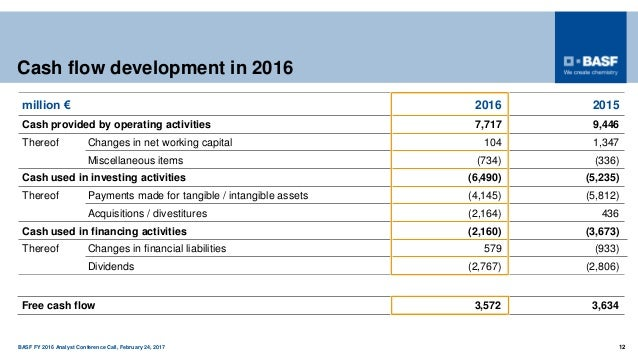 BASF FY 2016 Analyst Conference Call, February 24, 2017 12 Cash flow development in 2016 million € 2016 2015 Cash provided...