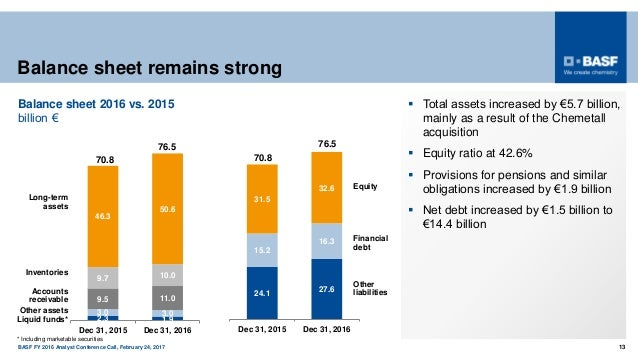 BASF FY 2016 Analyst Conference Call, February 24, 2017 13 Balance sheet remains strong  Total assets increased by €5.7 b...
