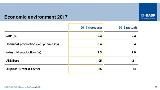 BASF FY 2016 Analyst Conference Call, February 24, 2017 14 Economic environment 2017 2017 (forecast) 2016 (actual) GDP (%)...