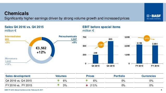 BASF FY 2016 Analyst Conference Call, February 24, 2017 6   Chemicals Significantly higher earnings driven by strong vol...