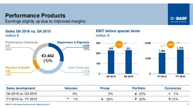BASF FY 2016 Analyst Conference Call, February 24, 2017 7 Performance Products Earnings slightly up due to improved margin...
