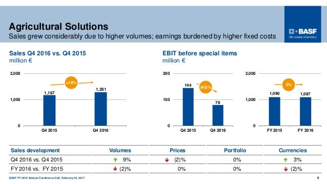 BASF FY 2016 Analyst Conference Call, February 24, 2017 9 1,090 1,087 0 1,000 2,000 FY 2015 FY 2016 Agricultural Solutions...