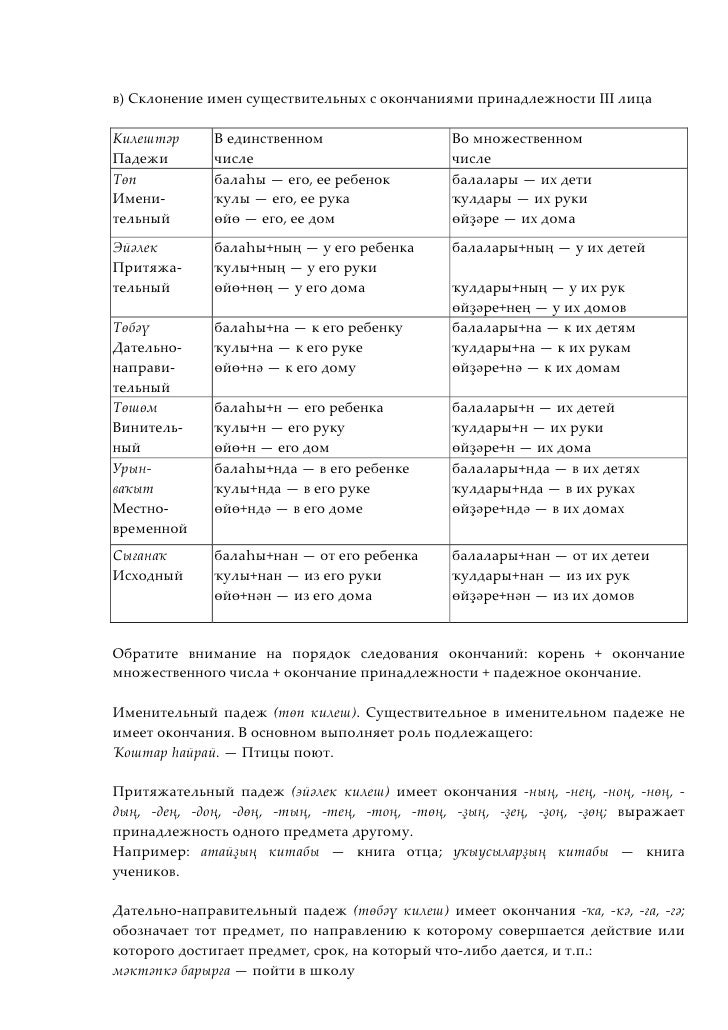 в) Склонение имен существительных с окончаниями принадлежности III лицаКилештәр      В единственном                  Во мн...