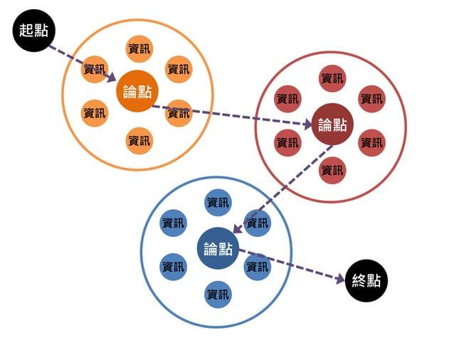 簡報的結構流 1.模組 項目1  2.時序 項目2  項目3  3.矩陣圖表  項目1  項目2  4.空間 項目2  項目1  項目1  項目2 項目3  項目3  項目3