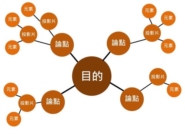元素 元素  元素  元素  投影片 投影片  投影片  論點  論點  元素  目的  投影片  元素  元素 投影片  元素  元素  論點  論點