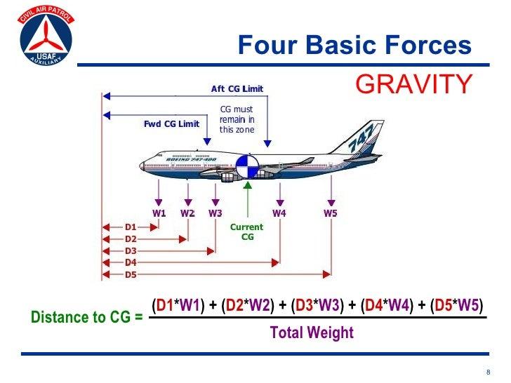 basic aerodynamics and flight controls