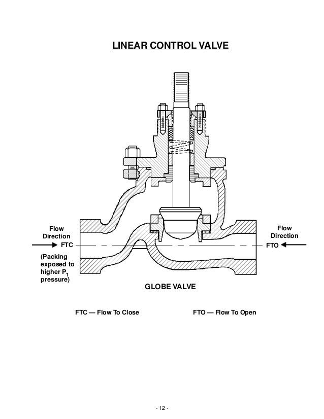 Basic operation and function of control valves 12 12 globe publicscrutiny Images