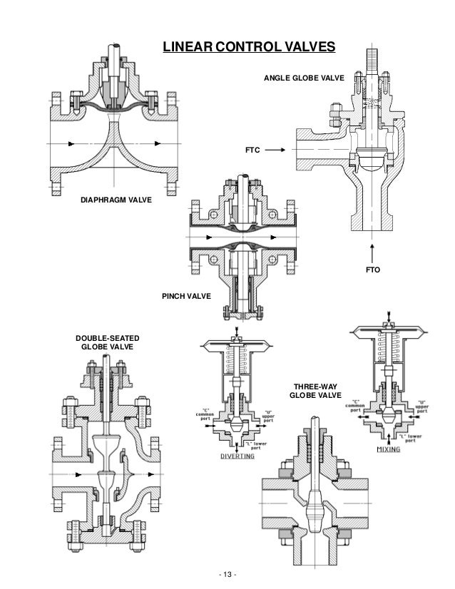 Basic operation and function of control valves 13 publicscrutiny Images