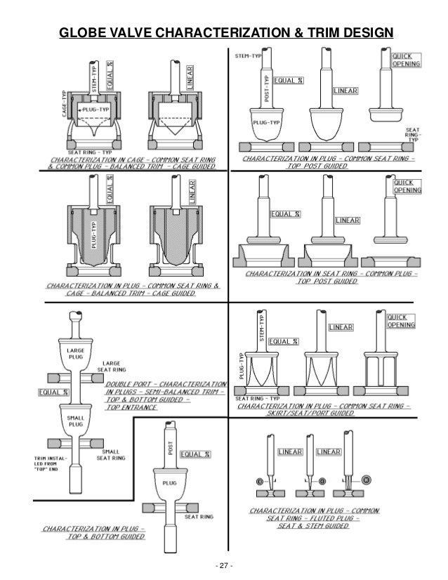 Basic operation and function of control valves 27 globe valve characterization trim design publicscrutiny Images