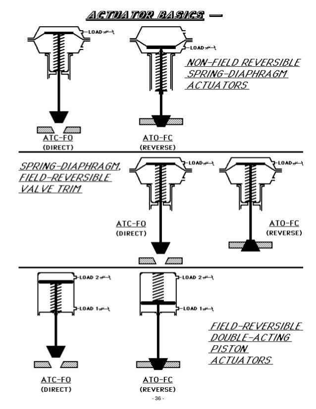 Basic operation and function of control valves 36 37 ccuart Gallery