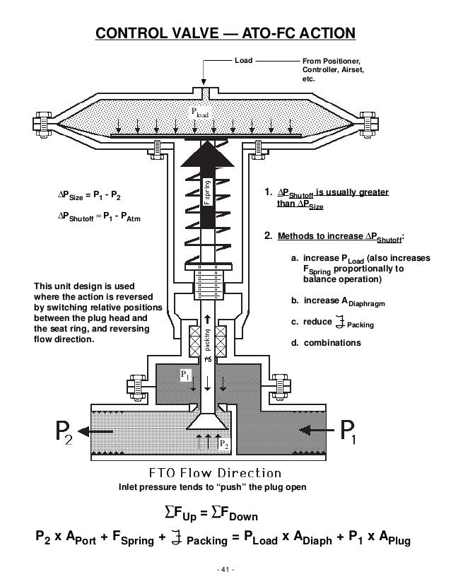 Basic operation and function of control valves combinations 41 ccuart Gallery