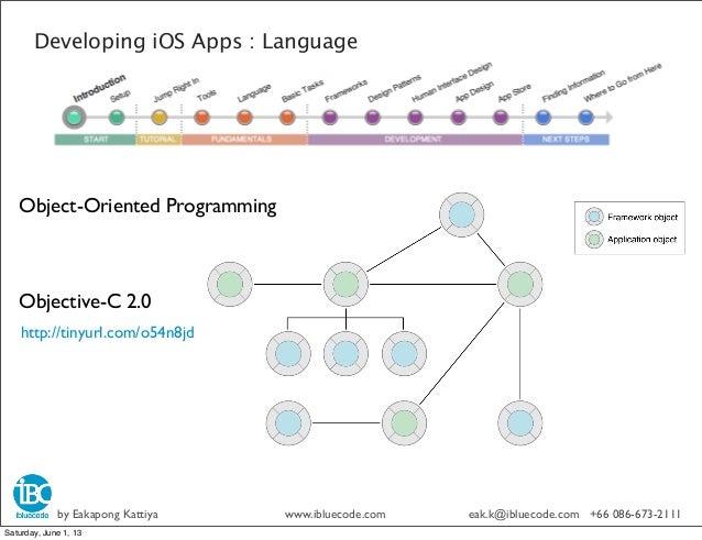 Object-Oriented ProgrammingObjective-C 2.0Developing iOS Apps : Languagehttp://tinyurl.com/o54n8jdby Eakapong Kattiya www....
