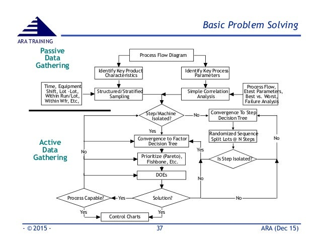 basic 8d problem solving tools methods part 2 rh slideshare net Application Process Flow Diagram Process Flow Diagram Template