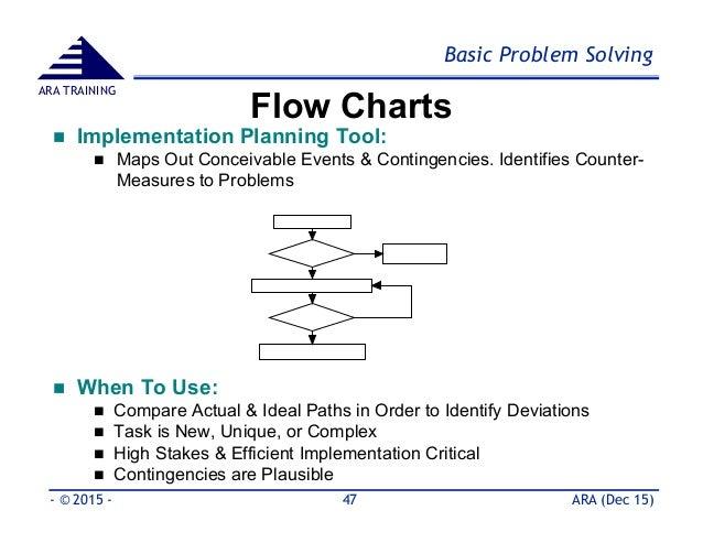 8d process flow diagram basic 8d problem solving tools   methods part 2  8d problem solving tools   methods