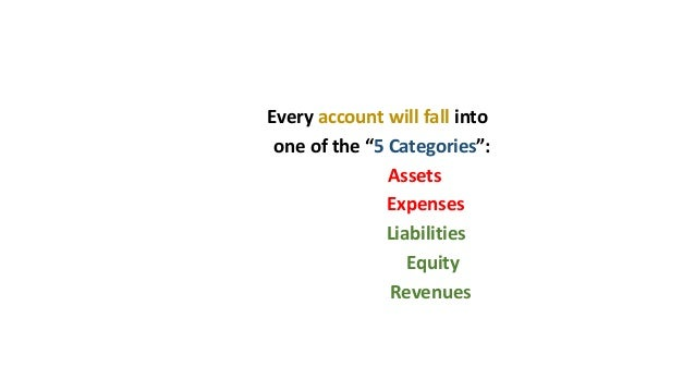 """Every account will fall into one of the """"5 Categories"""": Assets Expenses Liabilities Equity Revenues"""