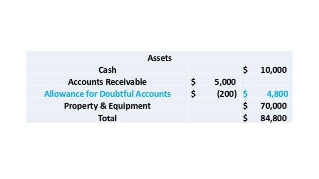 Assets Cash $ 10,000 Accounts Receivable $ 5,000 Allowance for Doubtful Accounts $ (200) $ 4,800 Property & Equipment $ 70...