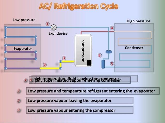 Basic Ac Refrigeration Cycle