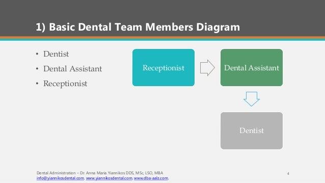 Basic Administrational Guide For Dental Clinic