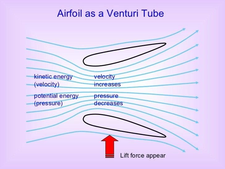 kinetic energy (velocity) potential energy (pressure) velocity increases pressure decreases Airfoil as a Venturi Tube Lift...