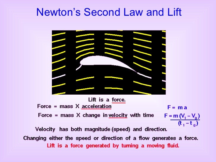 Newton's Second Law and Lift