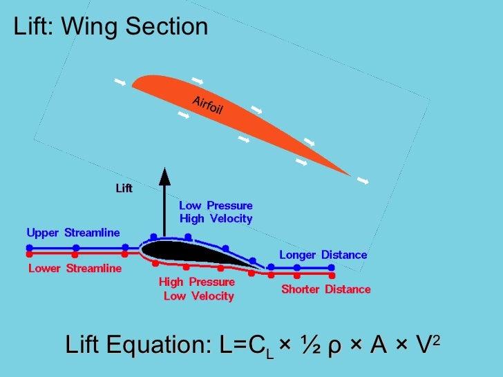 Lift: Wing Section Lift Equation: L=C L  ×   ½  ρ  × A × V 2