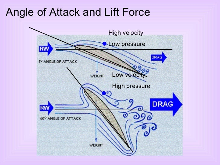 Angle of Attack and Lift Force High velocity  Low pressure Low velocity High pressure
