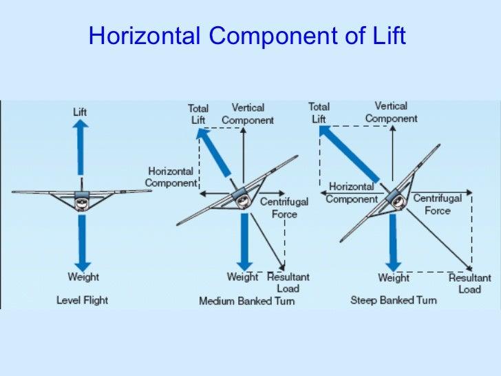 Horizontal Component of Lift