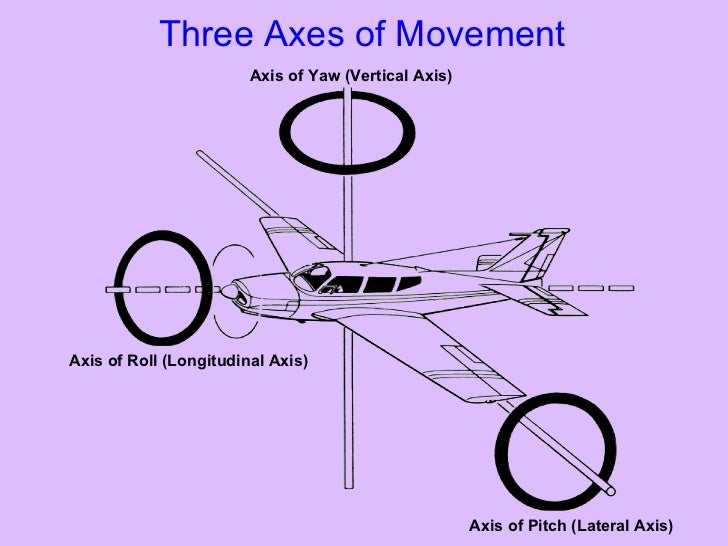 Three Axes of Movement Axis of Roll (Longitudinal Axis) Axis of Pitch (Lateral Axis) Axis of Yaw (Vertical Axis)