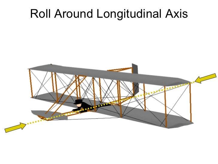 Roll Around Longitudinal Axis
