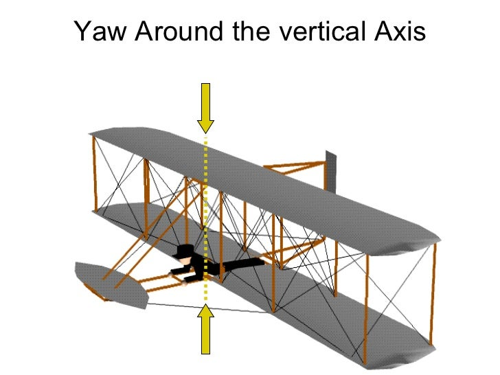 Yaw Around the vertical Axis