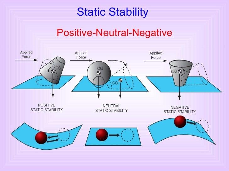 Static Stability Positive-Neutral-Negative