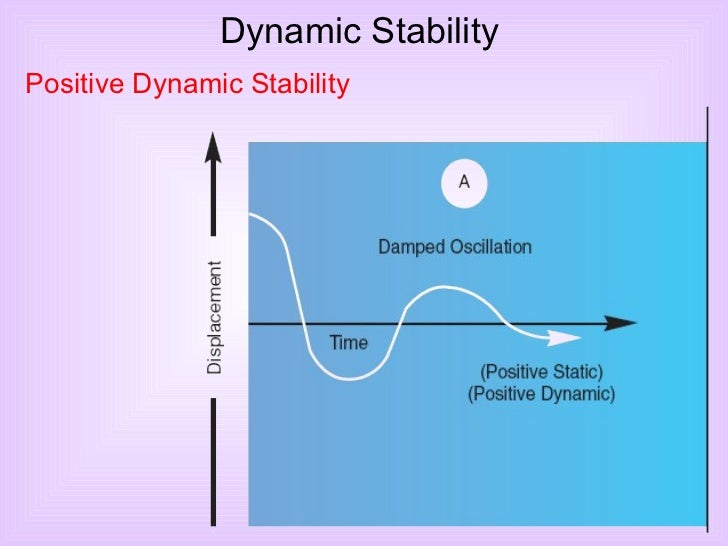 <ul><li>Dynamic Stability </li></ul>Positive Dynamic Stability