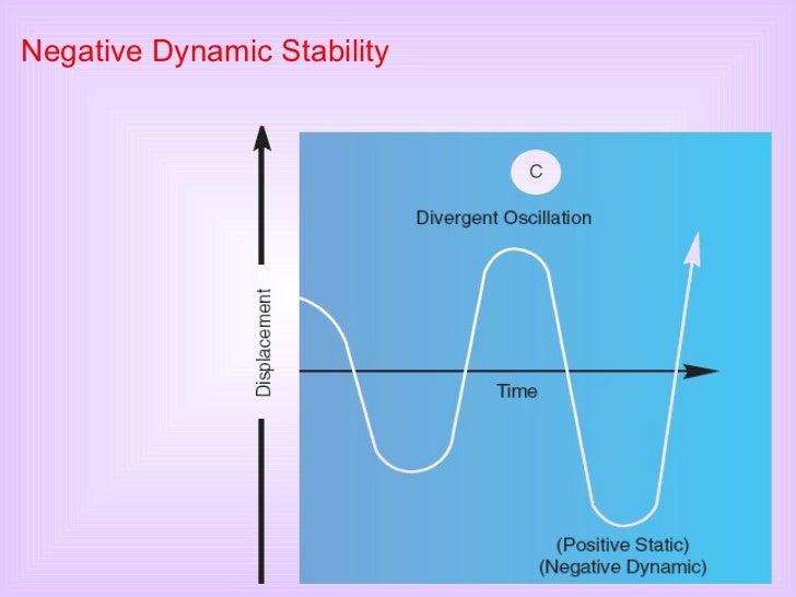 Negative Dynamic Stability
