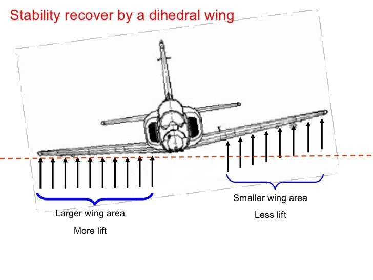 Stability recover by a dihedral wing Larger wing area More lift Smaller wing area Less lift