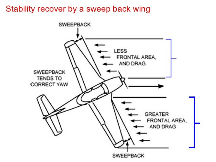 Stability recover by a sweep back wing