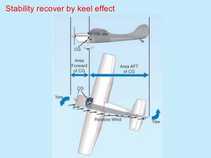 Stability recover by keel effect