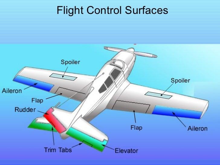 Flight Control Surfaces Flap Flap Spoiler Spoiler
