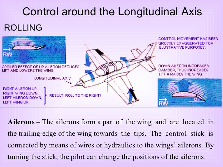 Ailerons  – The ailerons form a part of  the wing  and  are  located  in the trailing edge of the wing towards  the  tips....
