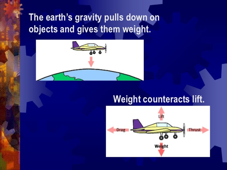 The earth's gravity pulls down on objects and gives them weight.<br />Weight counteracts lift.<br />