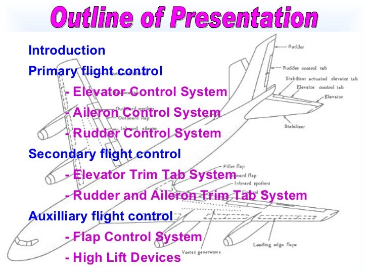 Basic aircraft control system Slide 2